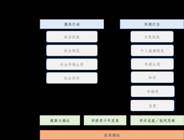 EEOutcomes课程框架